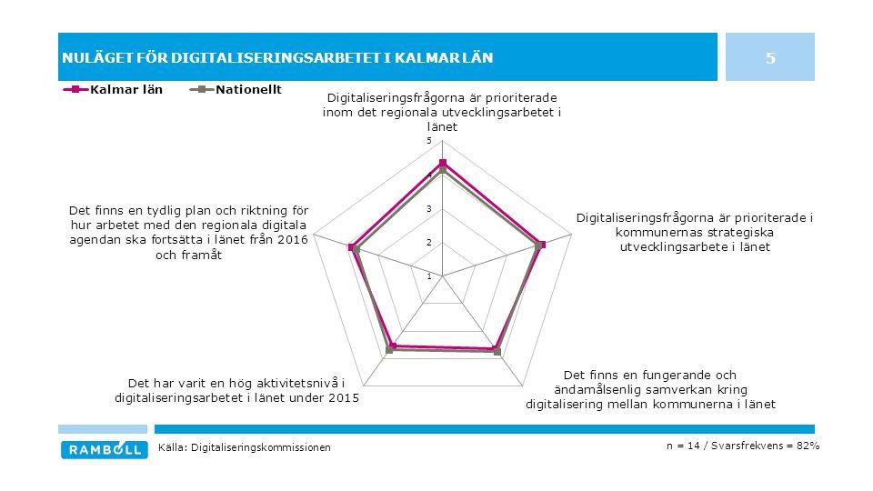 NULÄGET FÖR DIGITALISERINGSARBETET I KALMAR LÄN 5 n = 14 / Svarsfrekvens = 82% Källa: Digitaliseringskommissionen