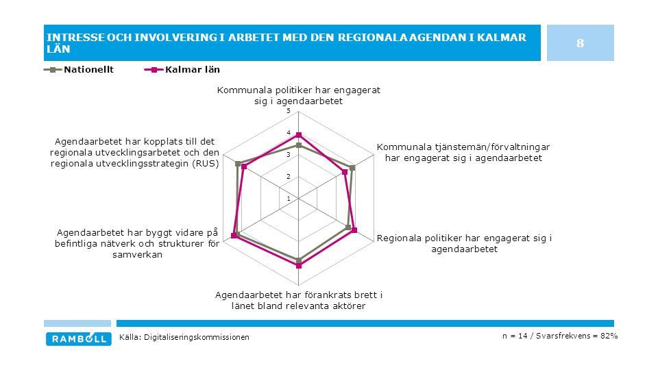 INTRESSE OCH INVOLVERING I ARBETET MED DEN REGIONALA AGENDAN I KALMAR LÄN n = 14 / Svarsfrekvens = 82% Källa: Digitaliseringskommissionen 8