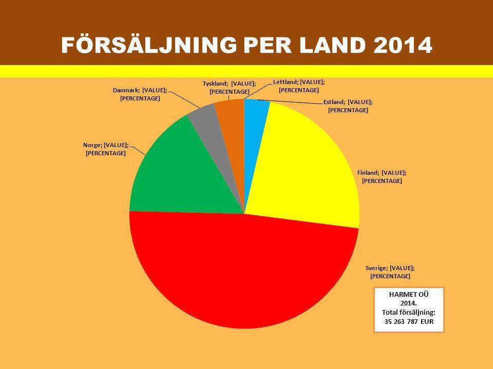 FÖRSÄLJNING PER LAND 2014
