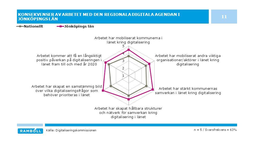 KONSEKVENSER AV ARBETET MED DEN REGIONALA DIGITALA AGENDAN I JÖNKÖPINGS LÄN n = 5 / Svarsfrekvens = 63% Källa: Digitaliseringskommissionen 11