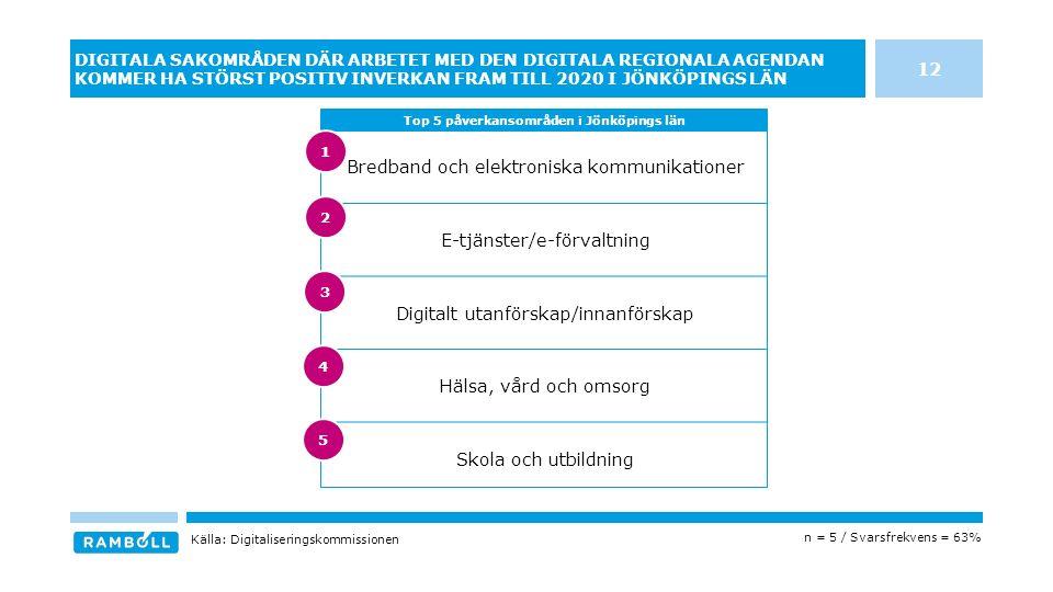 Bredband och elektroniska kommunikationer E-tjänster/e-förvaltning Digitalt utanförskap/innanförskap Hälsa, vård och omsorg Skola och utbildning DIGITALA SAKOMRÅDEN DÄR ARBETET MED DEN DIGITALA REGIONALA AGENDAN KOMMER HA STÖRST POSITIV INVERKAN FRAM TILL 2020 I JÖNKÖPINGS LÄN Top 5 påverkansområden i Jönköpings län Källa: Digitaliseringskommissionen n = 5 / Svarsfrekvens = 63% 12 3 4 5 1 2