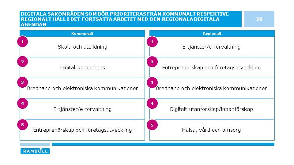 E-tjänster/e-förvaltning Entreprenörskap och företagsutveckling Bredband och elektroniska kommunikationer Digitalt utanförskap/innanförskap Hälsa, vård och omsorg Skola och utbildning Digital kompetens Bredband och elektroniska kommunikationer E-tjänster/e-förvaltning Entreprenörskap och företagsutveckling 20 DIGITALA SAKOMRÅDEN SOM BÖR PRIORITERAS FRÅN KOMMUNALT RESPEKTIVE REGIONALT HÅLL I DET FORTSATTA ARBETET MED DEN REGIONALA DIGITALA AGENDAN KommunaltRegionalt 3 4 5 1 2 3 4 5 1 2