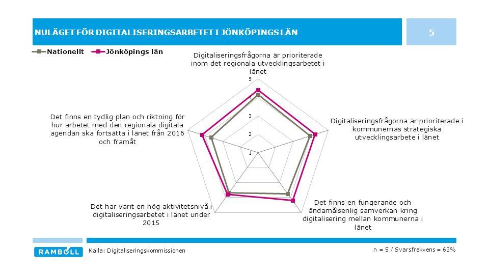 NULÄGET FÖR DIGITALISERINGSARBETET I JÖNKÖPINGS LÄN 5 n = 5 / Svarsfrekvens = 63% Källa: Digitaliseringskommissionen