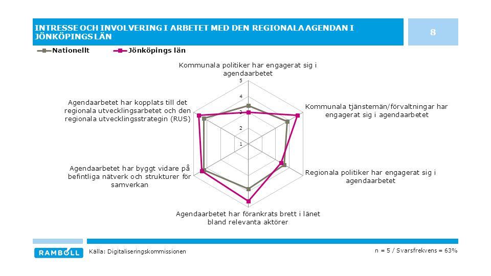 INTRESSE OCH INVOLVERING I ARBETET MED DEN REGIONALA AGENDAN I JÖNKÖPINGS LÄN n = 5 / Svarsfrekvens = 63% Källa: Digitaliseringskommissionen 8