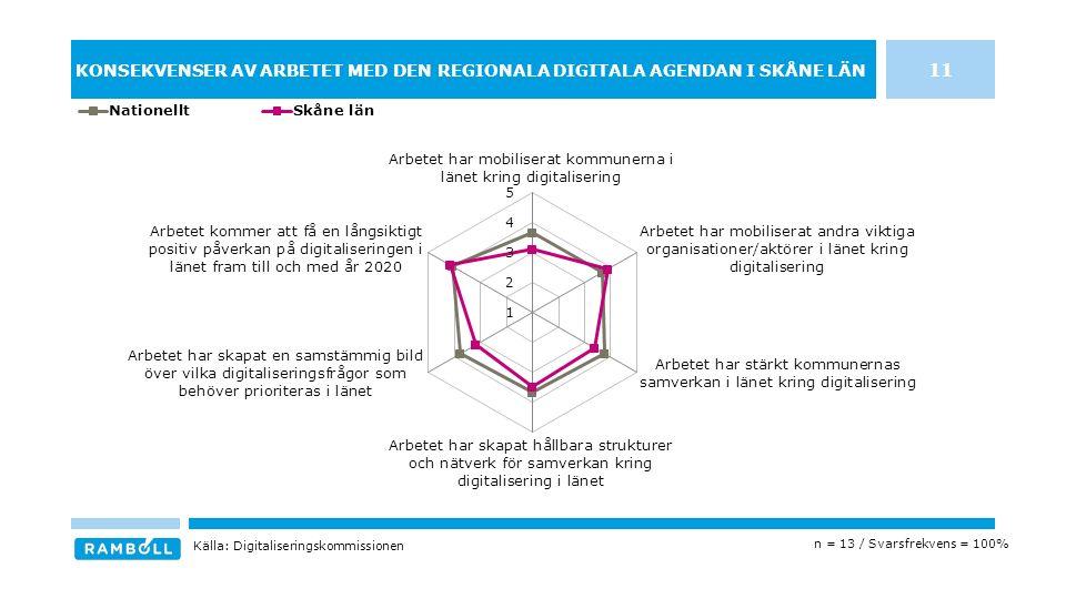 KONSEKVENSER AV ARBETET MED DEN REGIONALA DIGITALA AGENDAN I SKÅNE LÄN n = 13 / Svarsfrekvens = 100% Källa: Digitaliseringskommissionen 11