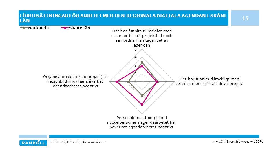 FÖRUTSÄTTNINGAR FÖR ARBETET MED DEN REGIONALA DIGITALA AGENDAN I SKÅNE LÄN n = 13 / Svarsfrekvens = 100% Källa: Digitaliseringskommissionen 15