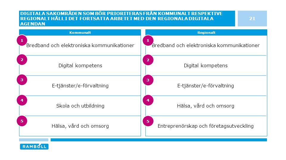 Bredband och elektroniska kommunikationer Digital kompetens E-tjänster/e-förvaltning Hälsa, vård och omsorg Entreprenörskap och företagsutveckling Bre