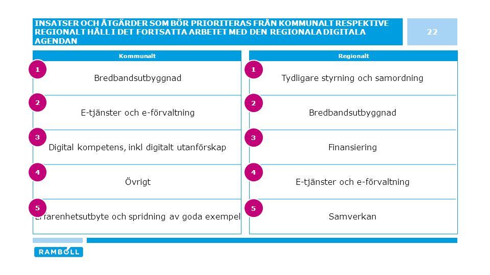 Tydligare styrning och samordning Bredbandsutbyggnad Finansiering E-tjänster och e-förvaltning Samverkan Bredbandsutbyggnad E-tjänster och e-förvaltning Digital kompetens, inkl digitalt utanförskap Övrigt Erfarenhetsutbyte och spridning av goda exempel 22 INSATSER OCH ÅTGÄRDER SOM BÖR PRIORITERAS FRÅN KOMMUNALT RESPEKTIVE REGIONALT HÅLL I DET FORTSATTA ARBETET MED DEN REGIONALA DIGITALA AGENDAN KommunaltRegionalt 3 4 5 1 2 3 4 5 1 2