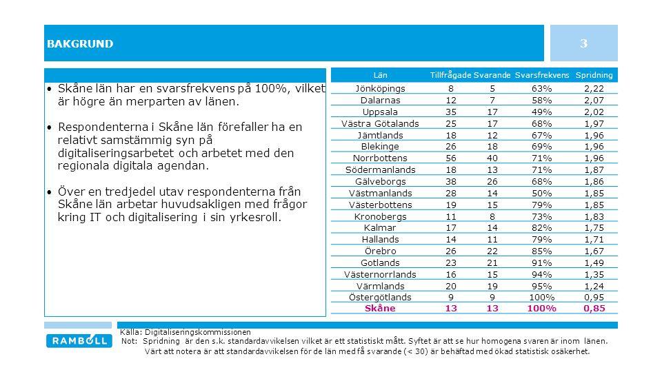 BAKGRUND Skåne län har en svarsfrekvens på 100%, vilket är högre än merparten av länen. Respondenterna i Skåne län förefaller ha en relativt samstämmi