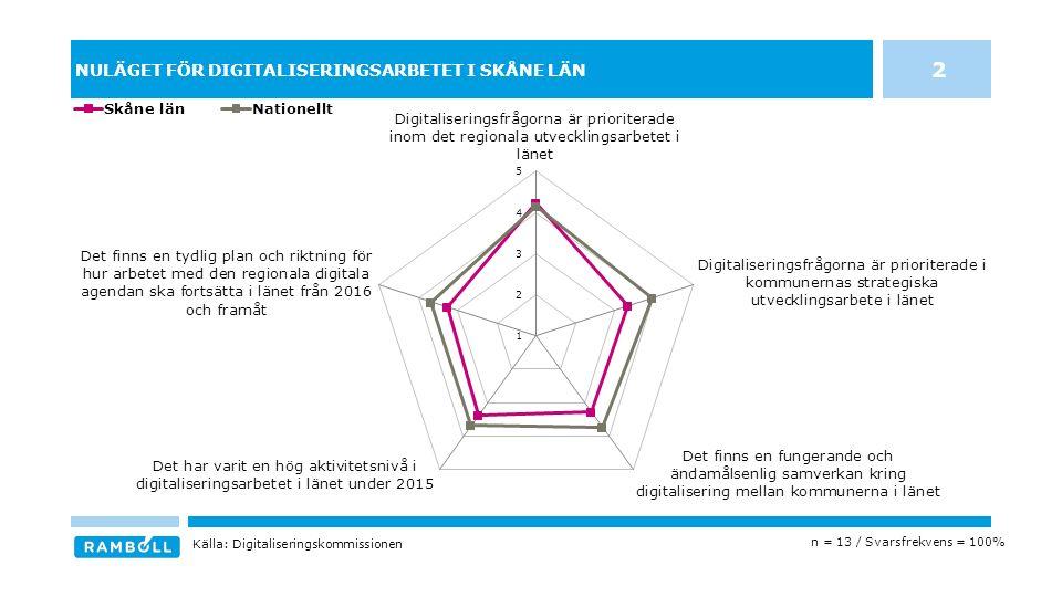 NULÄGET FÖR DIGITALISERINGSARBETET I SKÅNE LÄN 2 n = 13 / Svarsfrekvens = 100% Källa: Digitaliseringskommissionen