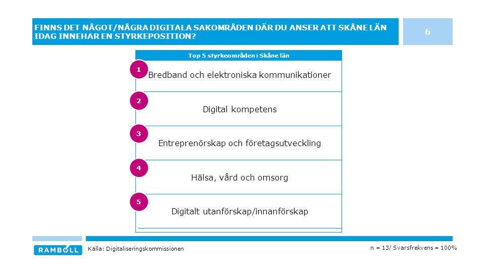 Bredband och elektroniska kommunikationer Digital kompetens Entreprenörskap och företagsutveckling Hälsa, vård och omsorg Digitalt utanförskap/innanförskap FINNS DET NÅGOT/NÅGRA DIGITALA SAKOMRÅDEN DÄR DU ANSER ATT SKÅNE LÄN IDAG INNEHAR EN STYRKEPOSITION.