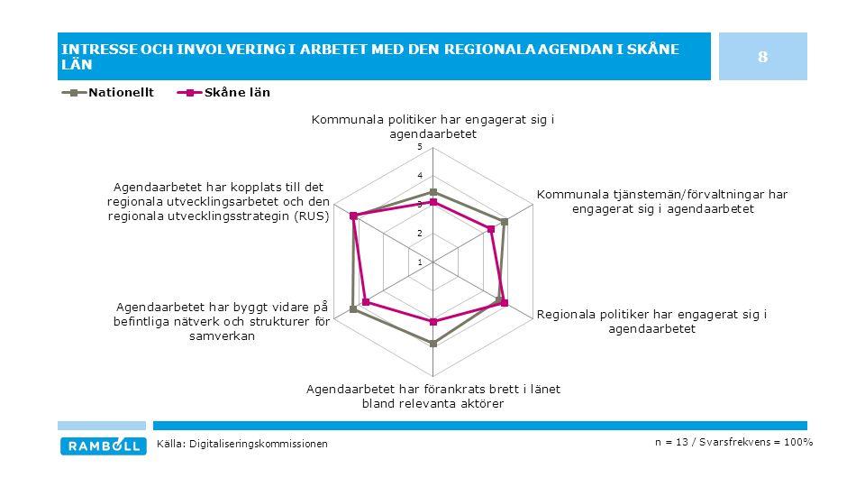 INTRESSE OCH INVOLVERING I ARBETET MED DEN REGIONALA AGENDAN I SKÅNE LÄN n = 13 / Svarsfrekvens = 100% Källa: Digitaliseringskommissionen 8