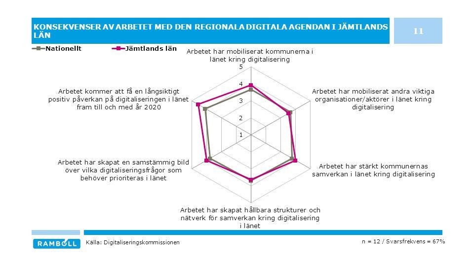 KONSEKVENSER AV ARBETET MED DEN REGIONALA DIGITALA AGENDAN I JÄMTLANDS LÄN n = 12 / Svarsfrekvens = 67% Källa: Digitaliseringskommissionen 11