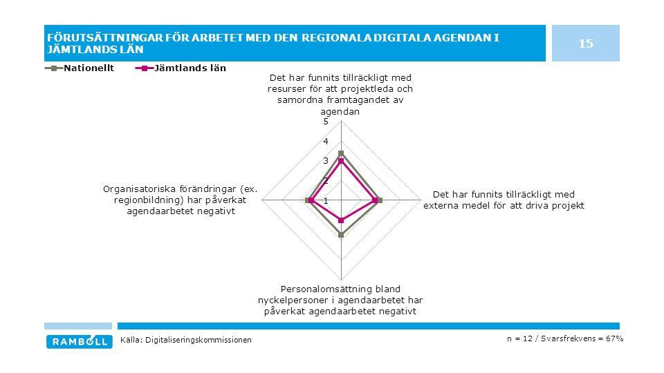 FÖRUTSÄTTNINGAR FÖR ARBETET MED DEN REGIONALA DIGITALA AGENDAN I JÄMTLANDS LÄN n = 12 / Svarsfrekvens = 67% Källa: Digitaliseringskommissionen 15