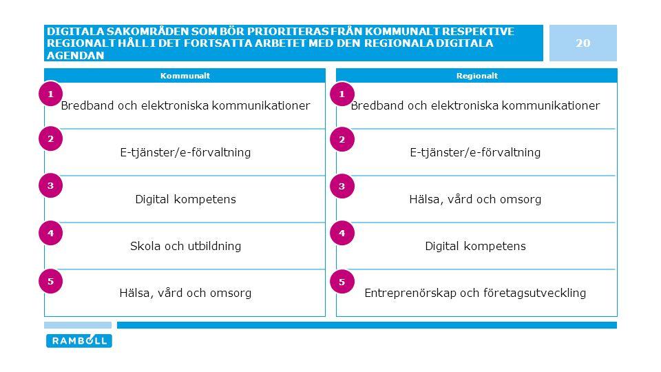Bredband och elektroniska kommunikationer E-tjänster/e-förvaltning Hälsa, vård och omsorg Digital kompetens Entreprenörskap och företagsutveckling Bredband och elektroniska kommunikationer E-tjänster/e-förvaltning Digital kompetens Skola och utbildning Hälsa, vård och omsorg 20 DIGITALA SAKOMRÅDEN SOM BÖR PRIORITERAS FRÅN KOMMUNALT RESPEKTIVE REGIONALT HÅLL I DET FORTSATTA ARBETET MED DEN REGIONALA DIGITALA AGENDAN KommunaltRegionalt 3 4 5 1 2 3 4 5 1 2