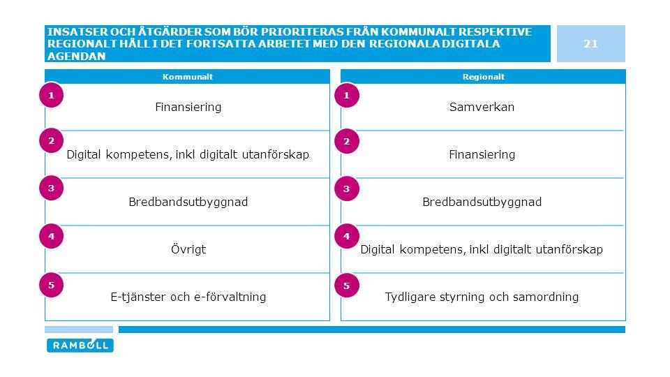 Finansiering Digital kompetens, inkl digitalt utanförskap Bredbandsutbyggnad Övrigt E-tjänster och e-förvaltning Samverkan Finansiering Bredbandsutbyggnad Digital kompetens, inkl digitalt utanförskap Tydligare styrning och samordning 21 INSATSER OCH ÅTGÄRDER SOM BÖR PRIORITERAS FRÅN KOMMUNALT RESPEKTIVE REGIONALT HÅLL I DET FORTSATTA ARBETET MED DEN REGIONALA DIGITALA AGENDAN KommunaltRegionalt 3 4 5 1 2 3 4 5 1 2