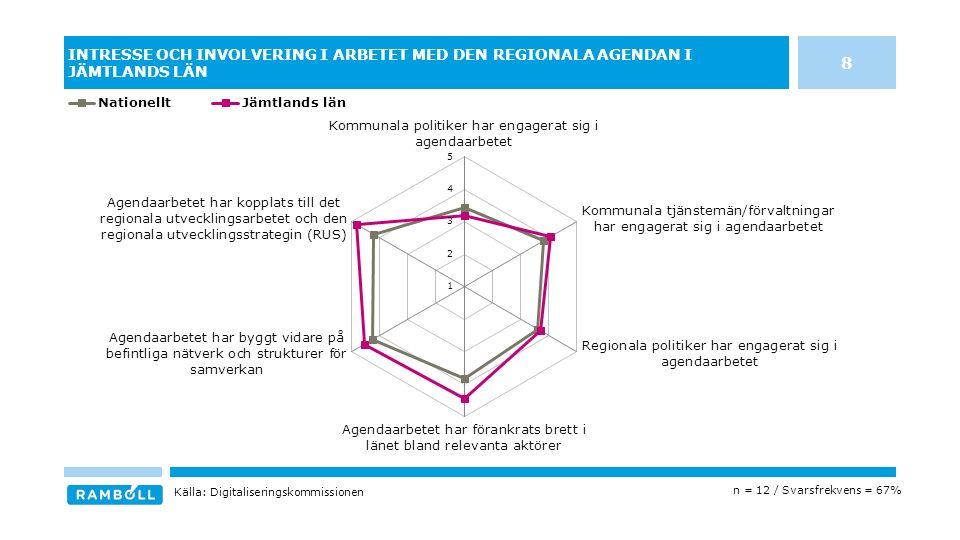INTRESSE OCH INVOLVERING I ARBETET MED DEN REGIONALA AGENDAN I JÄMTLANDS LÄN n = 12 / Svarsfrekvens = 67% Källa: Digitaliseringskommissionen 8