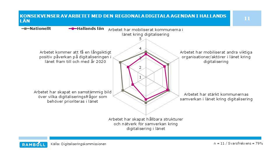 KONSEKVENSER AV ARBETET MED DEN REGIONALA DIGITALA AGENDAN I HALLANDS LÄN n = 11 / Svarsfrekvens = 79% Källa: Digitaliseringskommissionen 11