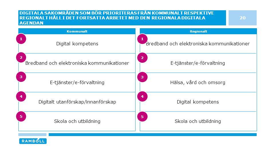Digital kompetens Bredband och elektroniska kommunikationer E-tjänster/e-förvaltning Digitalt utanförskap/innanförskap Skola och utbildning Bredband och elektroniska kommunikationer E-tjänster/e-förvaltning Hälsa, vård och omsorg Digital kompetens Skola och utbildning 20 DIGITALA SAKOMRÅDEN SOM BÖR PRIORITERAS FRÅN KOMMUNALT RESPEKTIVE REGIONALT HÅLL I DET FORTSATTA ARBETET MED DEN REGIONALA DIGITALA AGENDAN KommunaltRegionalt 3 4 5 1 2 3 4 5 1 2