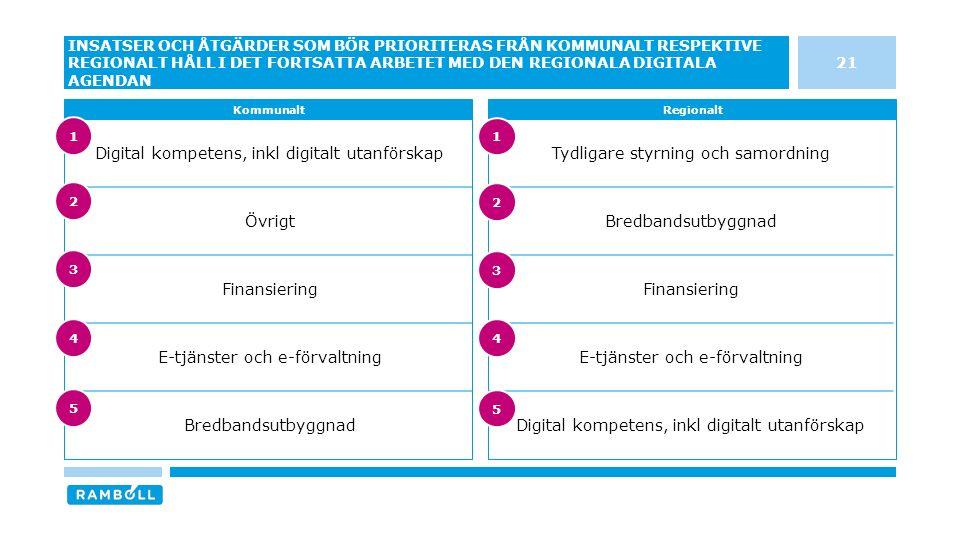21 INSATSER OCH ÅTGÄRDER SOM BÖR PRIORITERAS FRÅN KOMMUNALT RESPEKTIVE REGIONALT HÅLL I DET FORTSATTA ARBETET MED DEN REGIONALA DIGITALA AGENDAN KommunaltRegionalt Tydligare styrning och samordning Bredbandsutbyggnad Finansiering E-tjänster och e-förvaltning Digital kompetens, inkl digitalt utanförskap Övrigt Finansiering E-tjänster och e-förvaltning Bredbandsutbyggnad 3 4 5 1 2 3 4 5 1 2