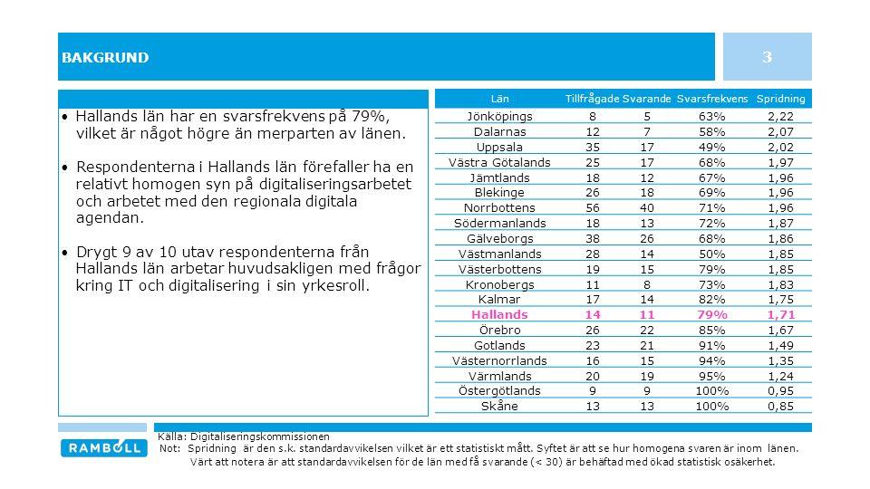 INDIVIDENS MEDVERKAN OCH FÖRVÄNTNINGAR PÅ ARBETET MED DEN REGIONALA AGENDAN FÖR DIGITALISERING I HALLANDS LÄN 14 n = 11 / Svarsfrekvens = 79% Källa: Digitaliseringskommissionen