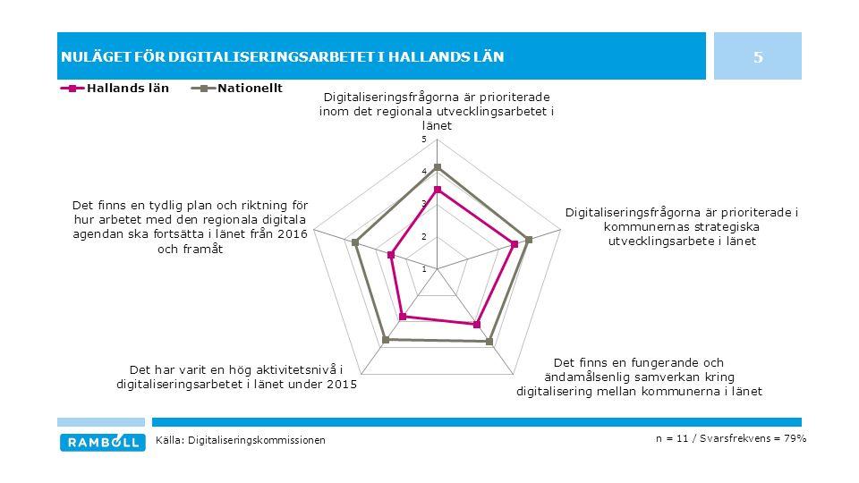 NULÄGET FÖR DIGITALISERINGSARBETET I HALLANDS LÄN 5 n = 11 / Svarsfrekvens = 79% Källa: Digitaliseringskommissionen