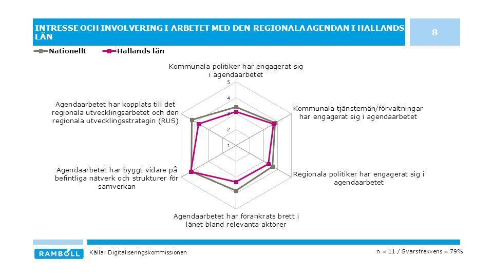 INTRESSE OCH INVOLVERING I ARBETET MED DEN REGIONALA AGENDAN I HALLANDS LÄN n = 11 / Svarsfrekvens = 79% Källa: Digitaliseringskommissionen 8