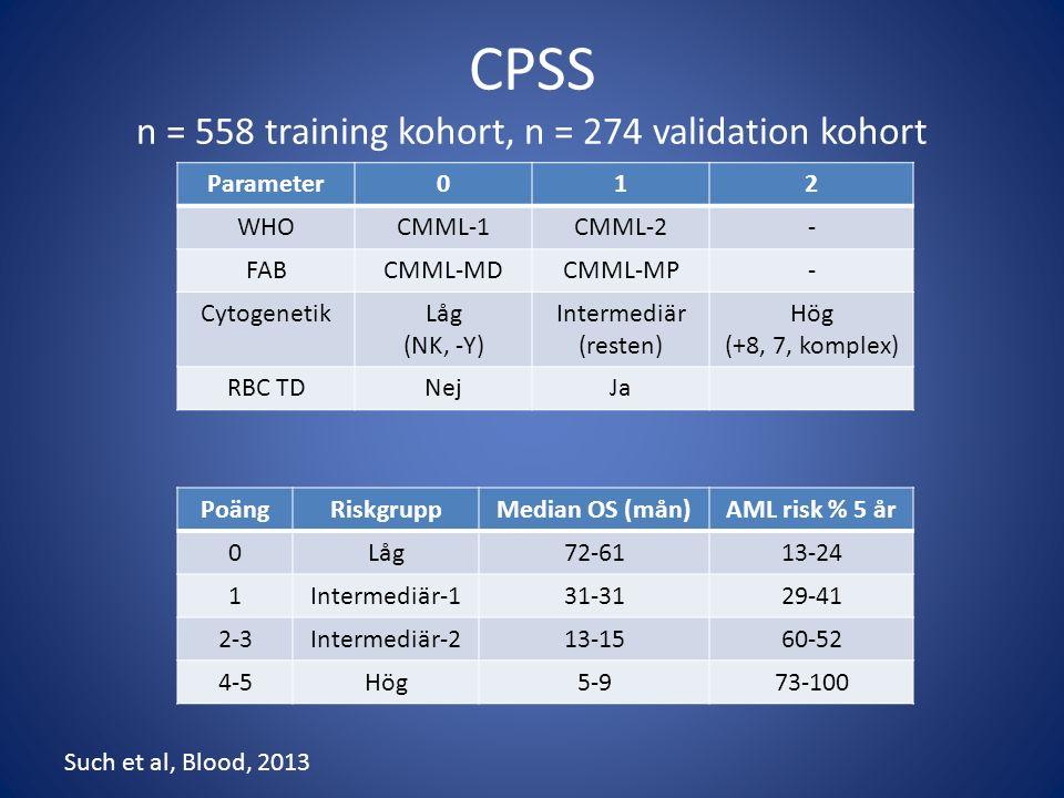 CPSS n = 558 training kohort, n = 274 validation kohort Parameter012 WHOCMML-1CMML-2- FABCMML-MDCMML-MP- CytogenetikLåg (NK, -Y) Intermediär (resten) Hög (+8, 7, komplex) RBC TDNejJa PoängRiskgruppMedian OS (mån)AML risk % 5 år 0Låg72-6113-24 1Intermediär-131-3129-41 2-3Intermediär-213-1560-52 4-5Hög5-973-100 Such et al, Blood, 2013