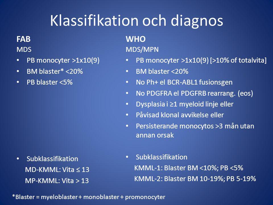 Klassifikation och diagnos FAB MDS PB monocyter >1x10(9) BM blaster* <20% PB blaster <5% Subklassifikation MD-KMML: Vita ≤ 13 MP-KMML: Vita > 13 WHO MDS/MPN PB monocyter >1x10(9) [>10% of totalvita] BM blaster <20% No Ph+ el BCR-ABL1 fusionsgen No PDGFRA el PDGFRB rearrang.