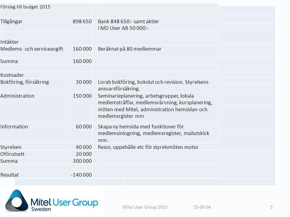 15-05-045Mitel User Group 2015 Förslag till budget 2015 Tillgångar898 650Bank 848 650:- samt aktier i MD User AB 50 000:- Intäkter Medlems- och serviceavgift160 000Beräknat på 80 medlemmar Summa160 000 Kostnader Bokföring, försäkring30 000Lorab bokföring, bokslut och revision.