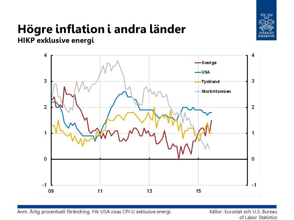 Högre inflation i andra länder HIKP exklusive energi Anm.