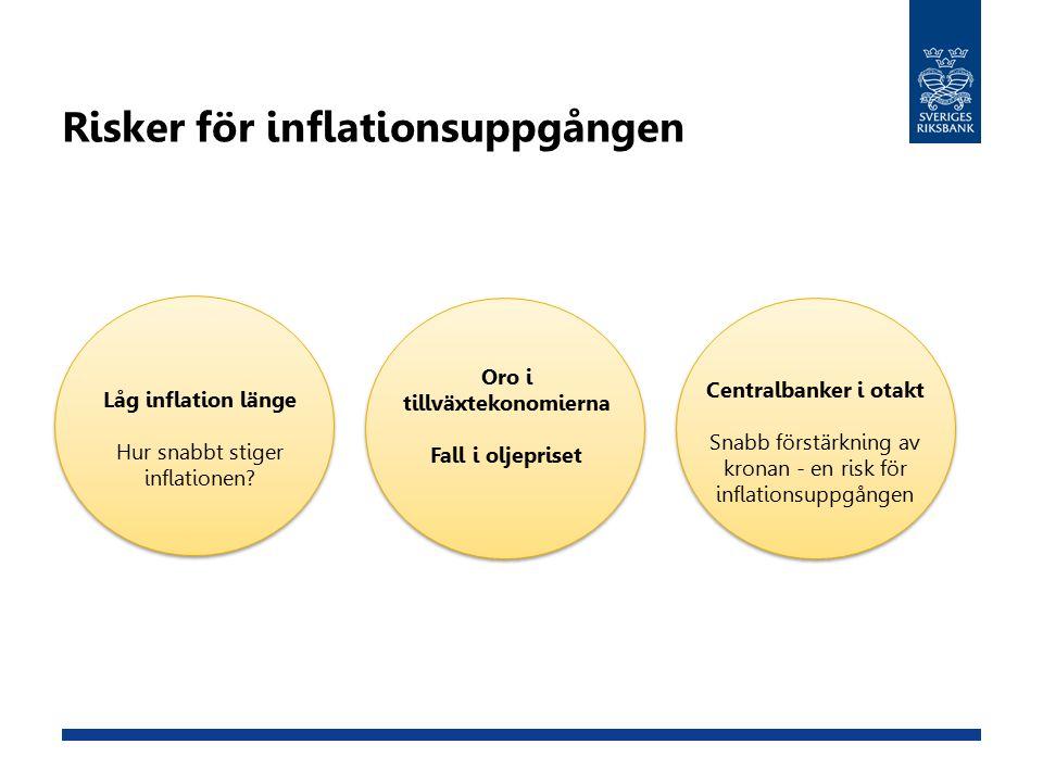 Risker för inflationsuppgången Centralbanker i otakt Snabb förstärkning av kronan - en risk för inflationsuppgången Låg inflation länge Hur snabbt stiger inflationen.