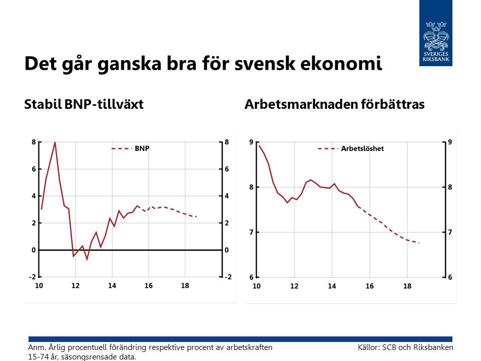 Reporäntan påverkar utlåningsräntor Procent Källor: SCB och Riksbanken Anm.