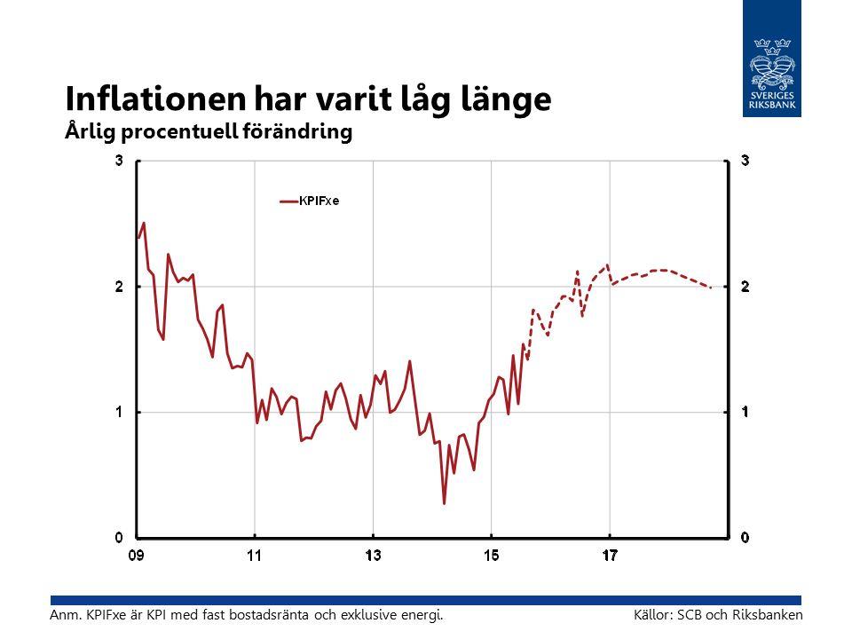Inflationen har varit låg länge Årlig procentuell förändring Anm.