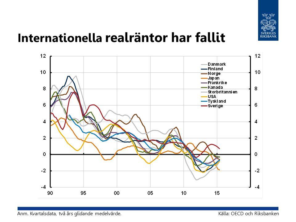 Internationella realräntor har fallit Källa: OECD och RiksbankenAnm.