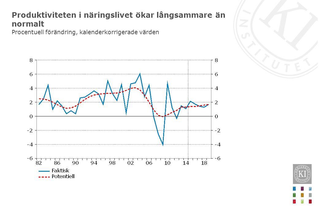 Produktiviteten i näringslivet ökar långsammare än normalt Procentuell förändring, kalenderkorrigerade värden