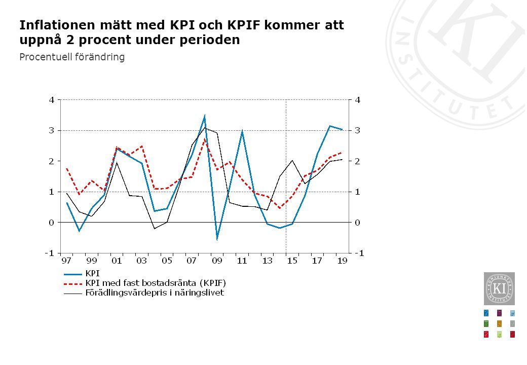 Inflationen mätt med KPI och KPIF kommer att uppnå 2 procent under perioden Procentuell förändring