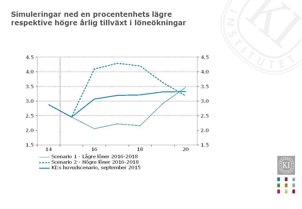 Simuleringar ned en procentenhets lägre respektive högre årlig tillväxt i löneökningar