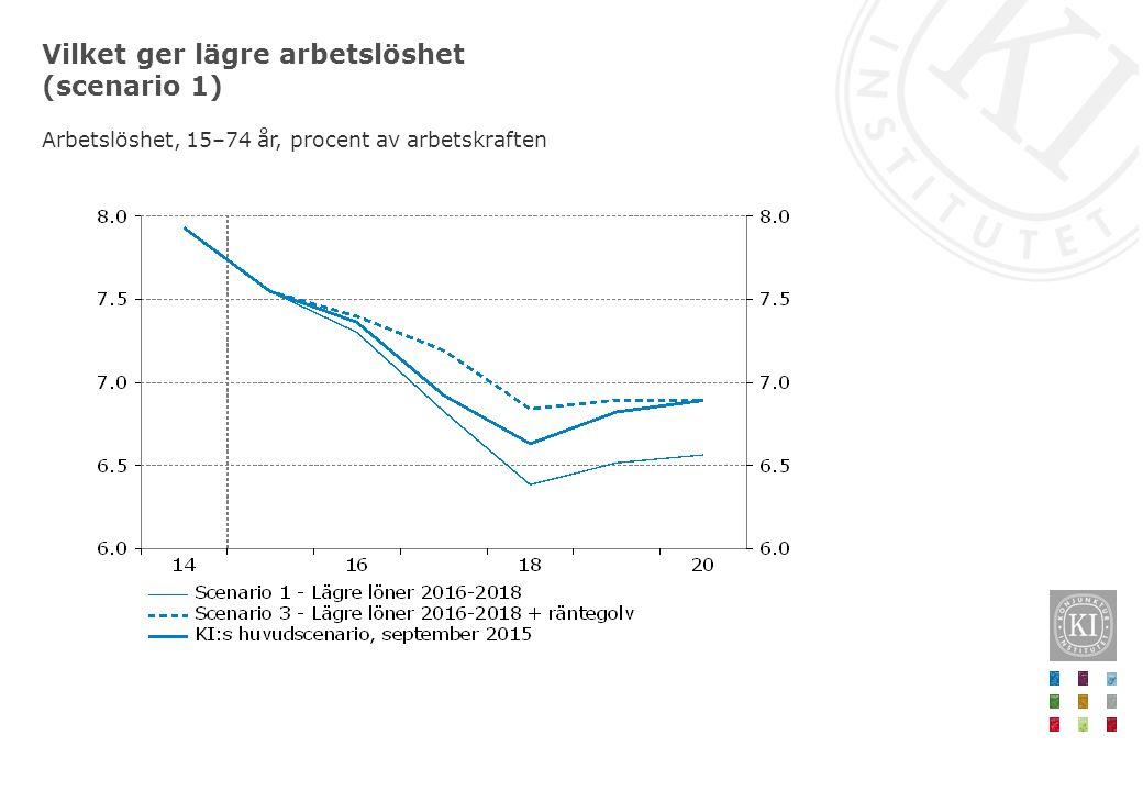 Vilket ger lägre arbetslöshet (scenario 1) Arbetslöshet, 15–74 år, procent av arbetskraften