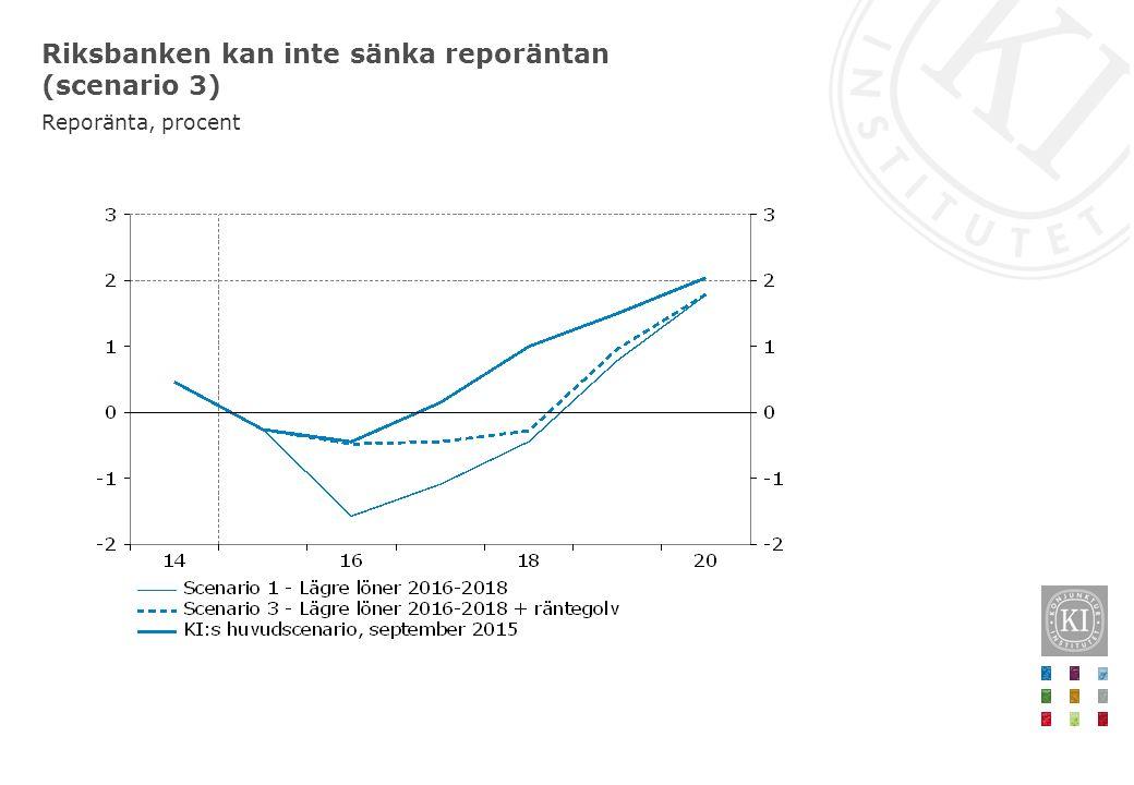 Riksbanken kan inte sänka reporäntan (scenario 3) Reporänta, procent