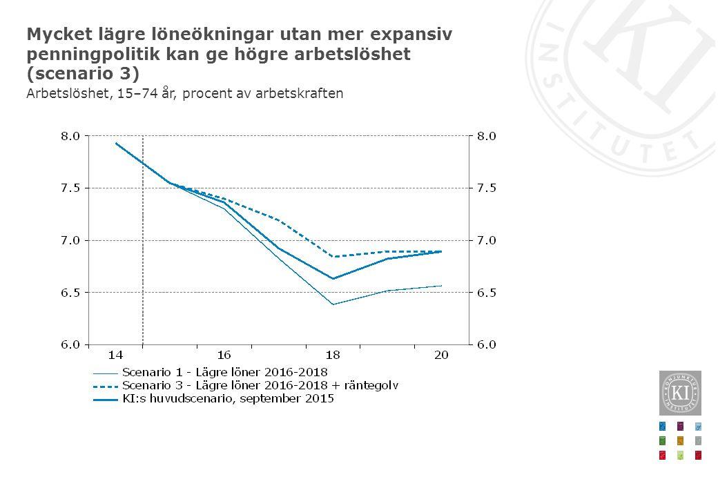 Mycket lägre löneökningar utan mer expansiv penningpolitik kan ge högre arbetslöshet (scenario 3) Arbetslöshet, 15–74 år, procent av arbetskraften