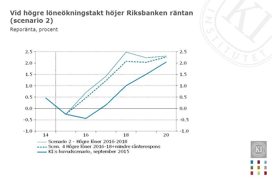Vid högre löneökningstakt höjer Riksbanken räntan (scenario 2) Reporänta, procent