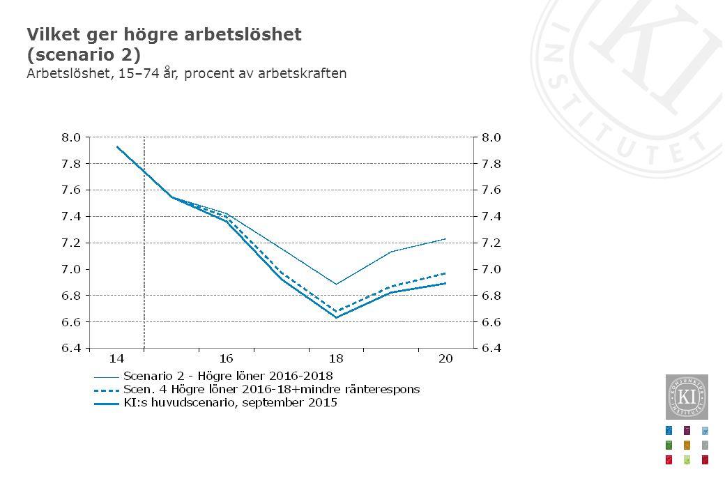 Vilket ger högre arbetslöshet (scenario 2) Arbetslöshet, 15–74 år, procent av arbetskraften