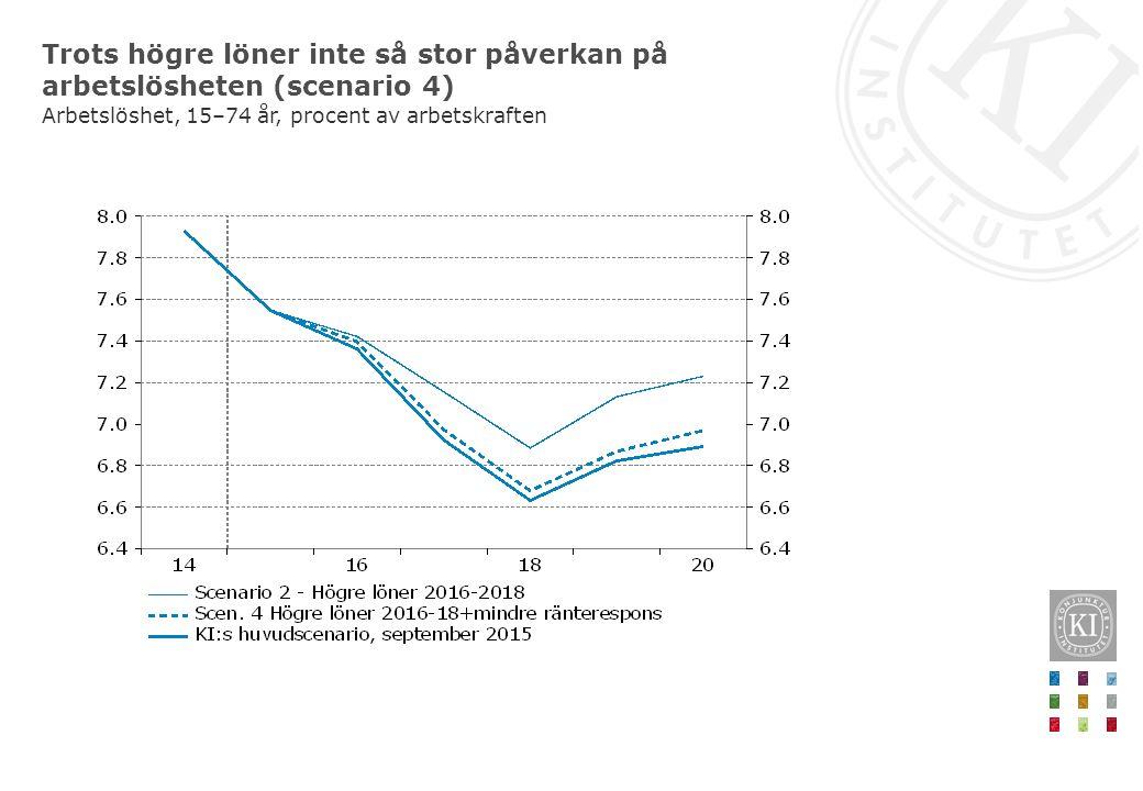 Trots högre löner inte så stor påverkan på arbetslösheten (scenario 4) Arbetslöshet, 15–74 år, procent av arbetskraften