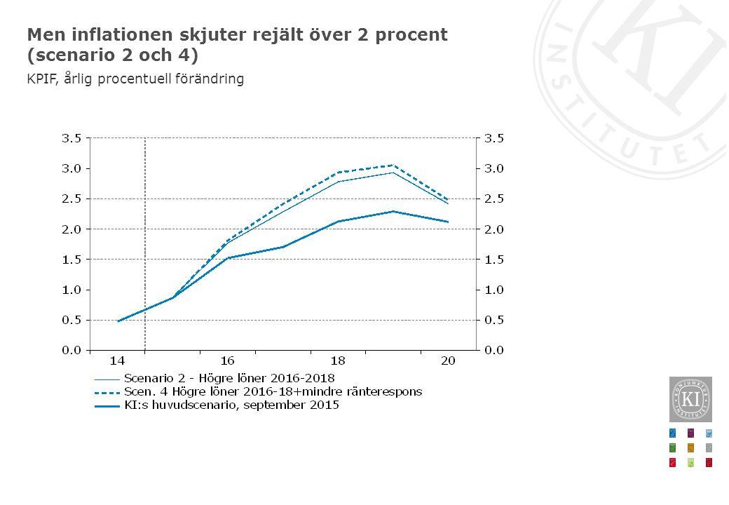 Men inflationen skjuter rejält över 2 procent (scenario 2 och 4) KPIF, årlig procentuell förändring