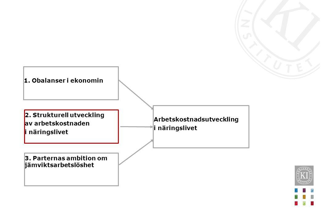 2.Strukturell utveckling av arbetskostnaden i näringslivet 1.