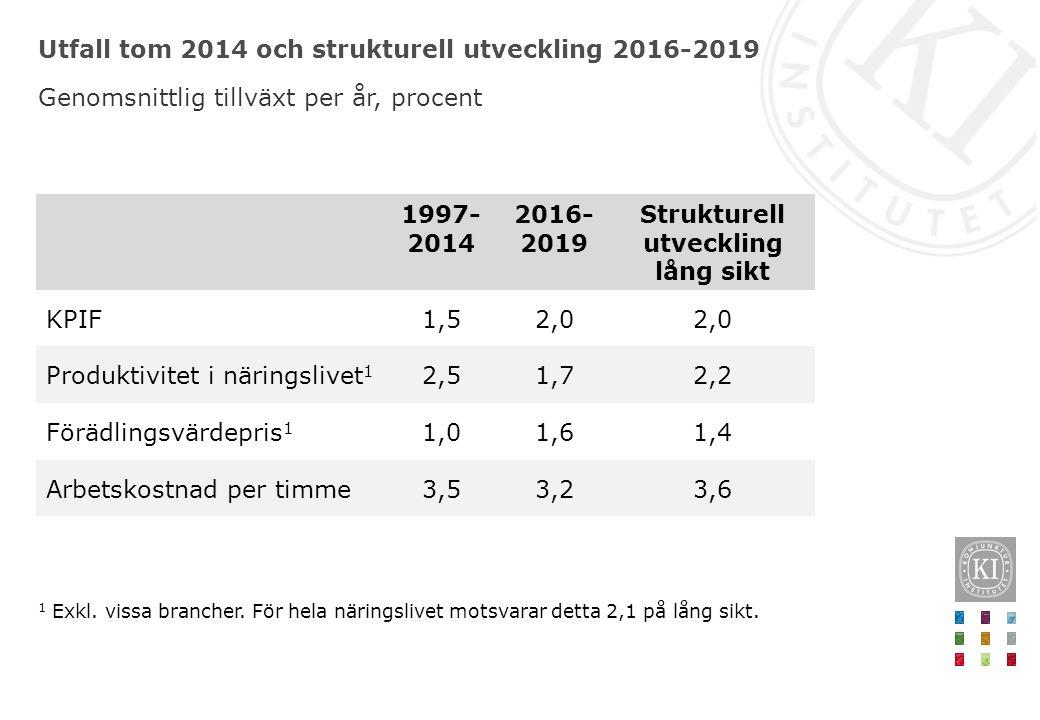 Utfall tom 2014 och strukturell utveckling 2016-2019 Genomsnittlig tillväxt per år, procent 1 Exkl.