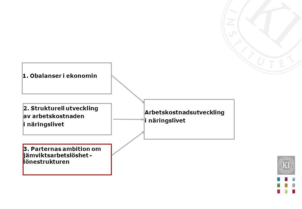 2. Strukturell utveckling av arbetskostnaden i näringslivet 1.