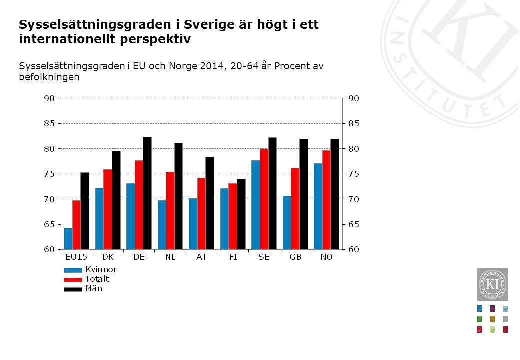 Sysselsättningsgraden i Sverige är högt i ett internationellt perspektiv Sysselsättningsgraden i EU och Norge 2014, 20-64 år Procent av befolkningen
