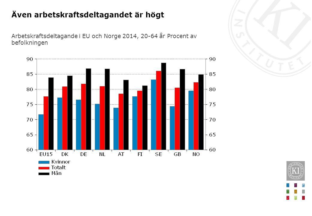 Även arbetskraftsdeltagandet är högt Arbetskraftsdeltagande i EU och Norge 2014, 20-64 år Procent av befolkningen